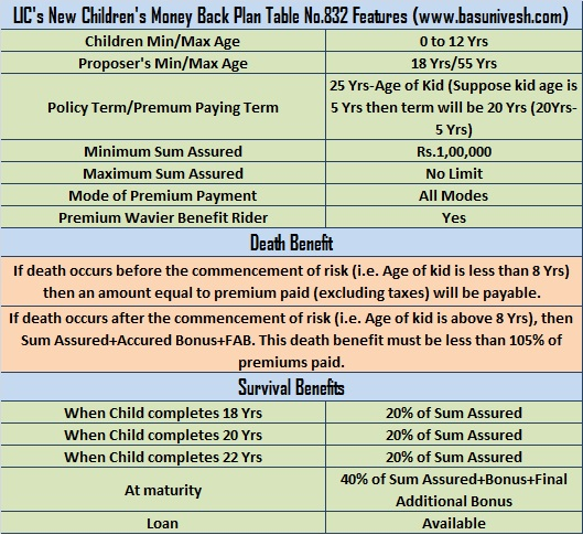LIC's New Children's Money Back Plan (No.832)