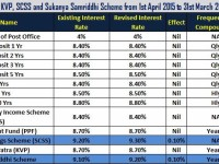 Interest rate of PPF, NSC, KVP, SCSS and Sukanya Samriddhi Scheme for 2015-16