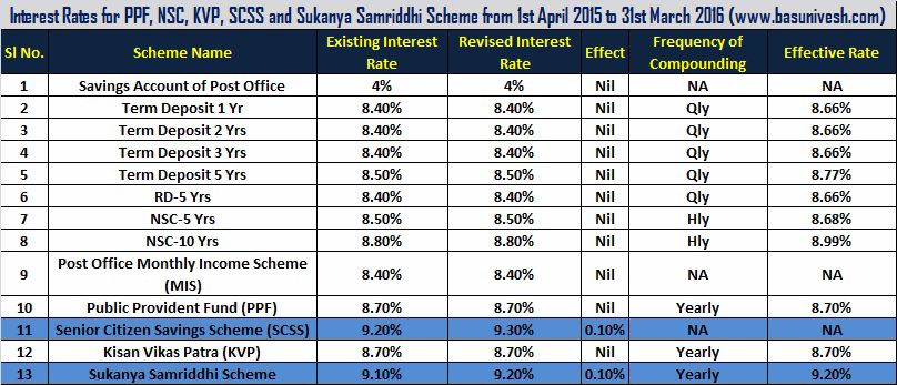 Interest rate of ppf nsc kvp scss and sukanya samriddhi - Post office investment account interest rates ...