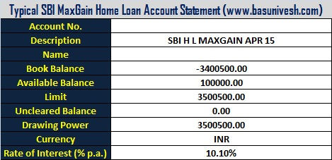All about SBI MaxGain Home Loan Scheme features and benefits