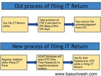 Income Tax filing changes 2015-Aadhar added and end of ITR-V sending by post