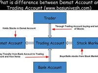 What is the difference between Demat Account and Trading Account?