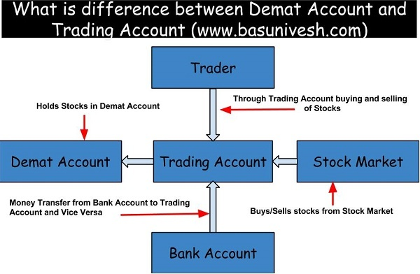 What is difference between Demat and Trading Account