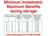 Atal Pension Yojna (APY)-New Pension Scheme details and benefits