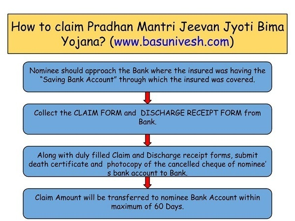 Claim Process of PMJJBY
