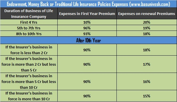 Expenses of Life Insurance Policies