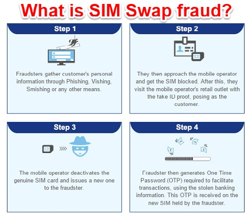 What is Mobile Phone SIM Swap fraud and how to protect your Bank Account?