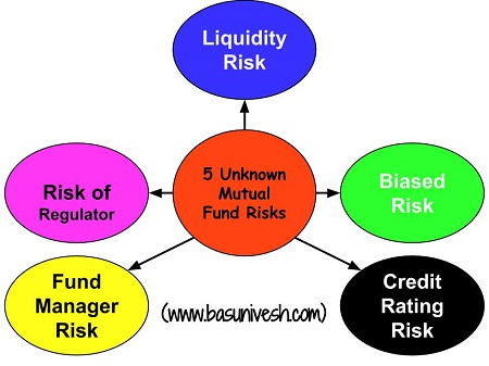 5 Unknown Mutual Fund Risks
