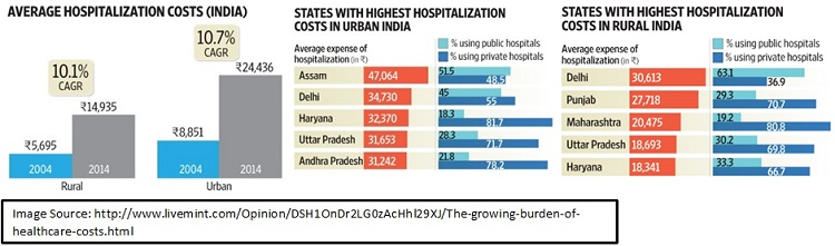 Hospital Costs in India
