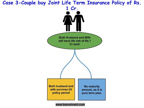 Joint Life Term Insurance Policy-3
