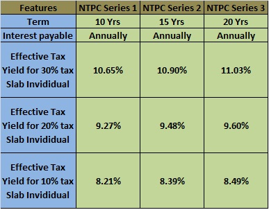 NTPC Tax Free Bonds 2015 Interest Rate