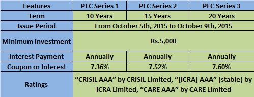 PFC Tax-Free Bond 2015-Features