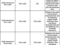 Top Up Health Insurance Plan & Super Top Health Insurance Plan-What are they?