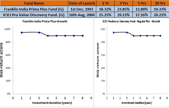 Best Large and Mid Cap Funds to Invest in India for 2016
