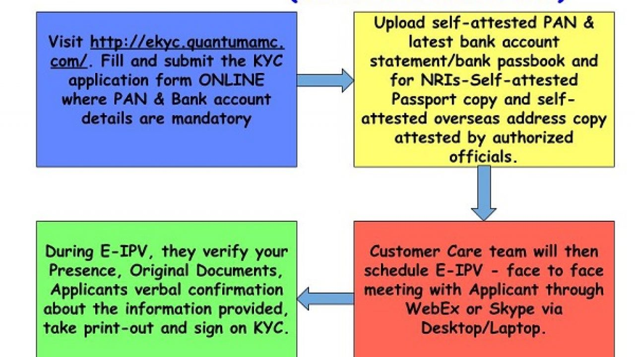 How to complete KYC or E-KYC for Mutual Funds ONLINE