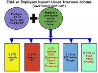Do you know EPF offers up to Rs.6 lakh of Life Insurance (EDLI)?