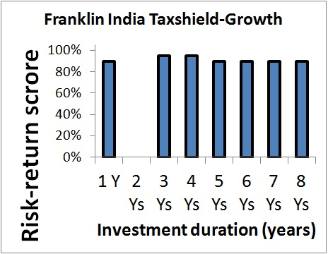 Franklin India Tax Shield
