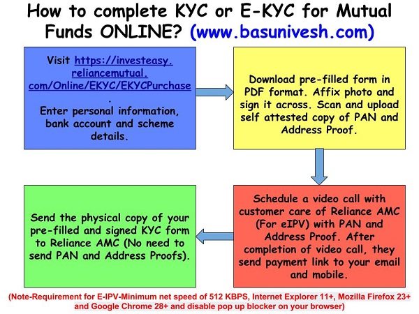 Reliance Mutual Fund eKYC