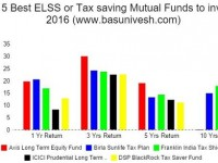 Top 5 Best ELSS or Tax Saving Mutual Funds to invest in 2016