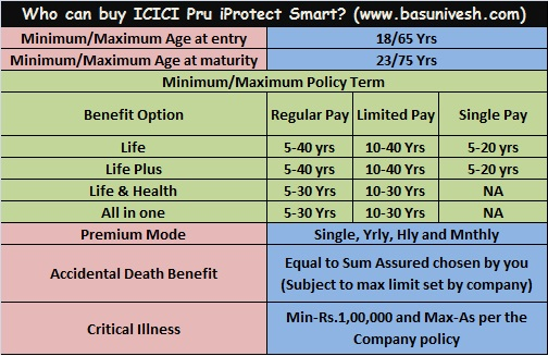 Review Of Icici Pru Iprotect Smart
