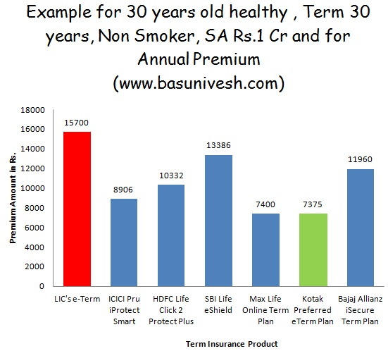 Premium Rates of Best Term Insurance
