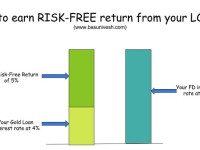 How to earn RISK-FREE return from LOAN?