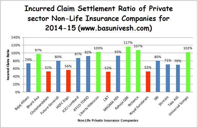 Incurred Claim Settlement Ratio-2014-15-2