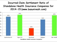 Best Health Insurance Company in India-Based on IRDA 2014-15 Incurred Ratio