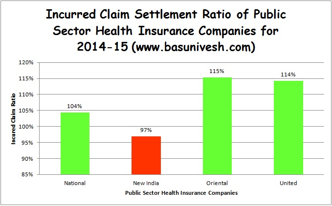Incurred Claim Settlement Ratio-2014-15