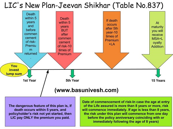 LIC's New Plan 2016-Jeevan Shikhar (Table No.837)-Feature and Review