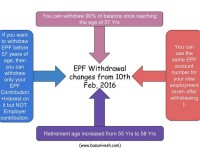 4 EPF withdrawal changes effective from Feb 2016
