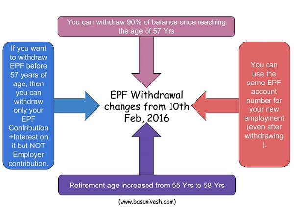 EPF Withdrawal Changes 2016