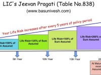 LIC's New Plan 2016-Jeevan Pragati (Table No.838) Review
