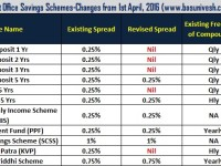 Post Office Savings Schemes -Changes effective from 1st, April 2016