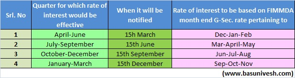 Post Office Interest Rate changing Time Table