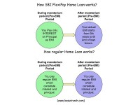 SBI FlexiPay Home Loan-What is new and why should you avoid it?