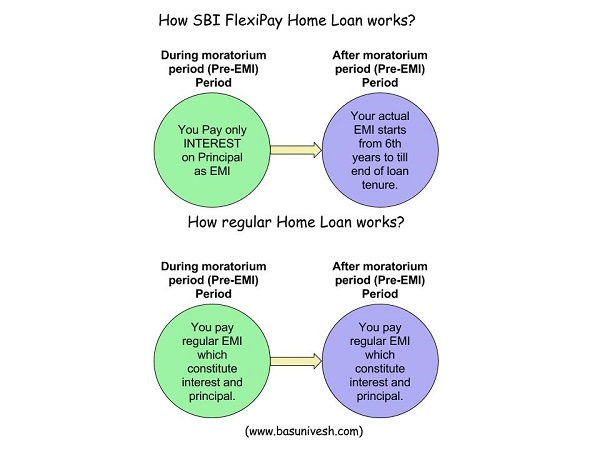 SBI FlexiPay Home Loan Feature
