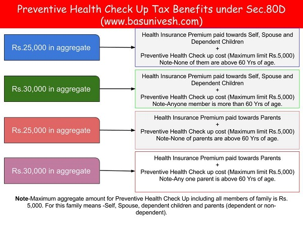 Preventive Health Check Up cost- What are tax benefits?
