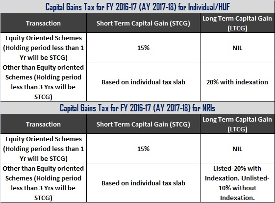 Capital Gains Tax Rates 2016-17