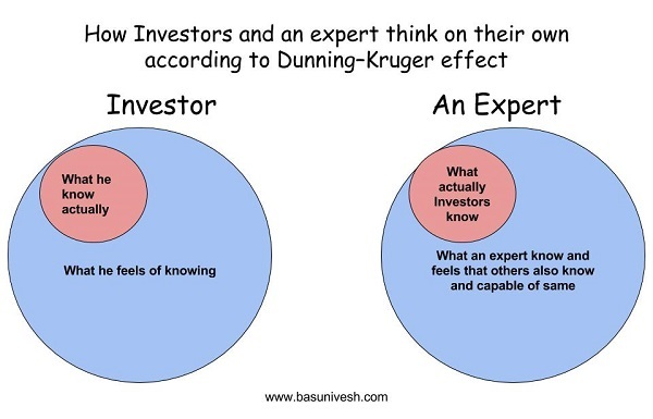 Direct Mutual Fund Investors and Dunning–Kruger effect
