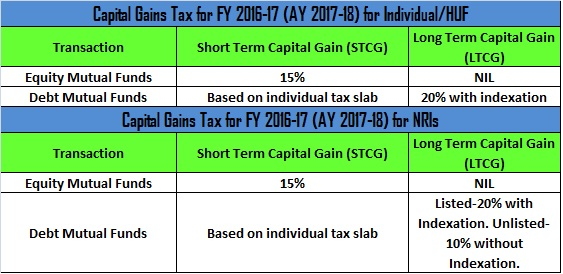 Mutual Fund Tax Rate 2016-17