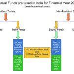 Mutual Fund Taxation 2016-17