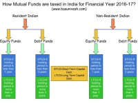 Mutual Fund Taxation – Capital Gain Tax Rates for FY 2016-17