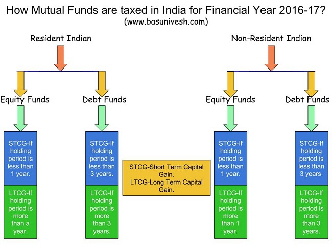 Mutual Fund Taxation 2016-17