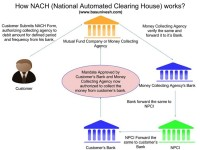 All about NACH (National Automated Clearing House)