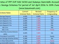 Interest of PPF KVP NSC SCSS and Sukanya Samriddhi for April-June 2016