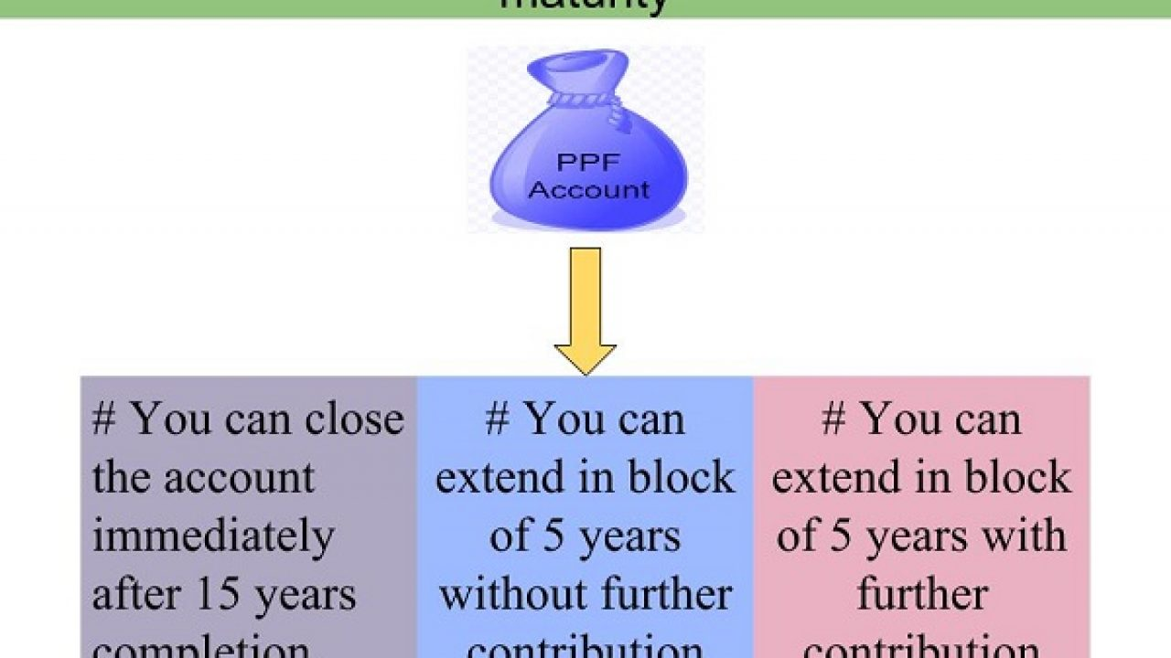 PPF withdrawal rules & options after 15 years maturity - BasuNivesh