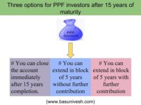 PPF withdrawal rules & options after 15 years maturity