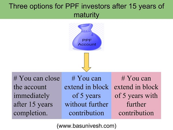 PPF Investment and Deposit Rules – Beware your Banks are unaware of it!
