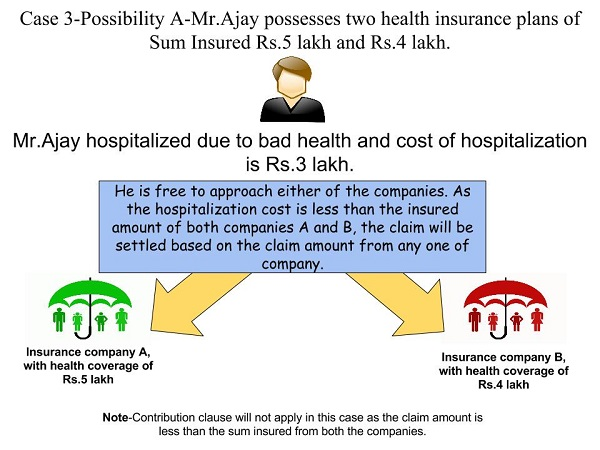 Contribution Clause of Health Insurance
